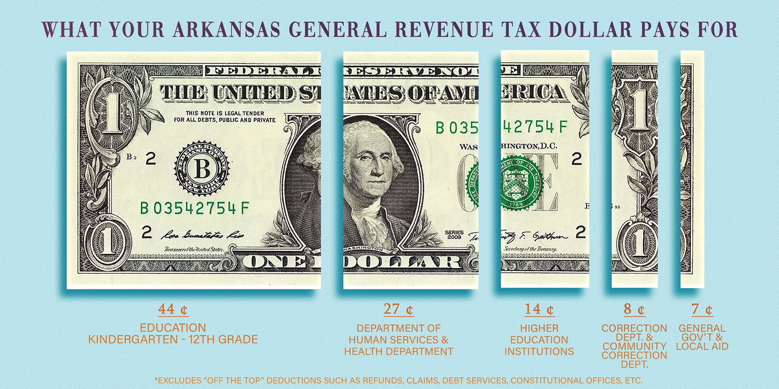 What AR General Revenue Taxes Pay For - Arkansas House of